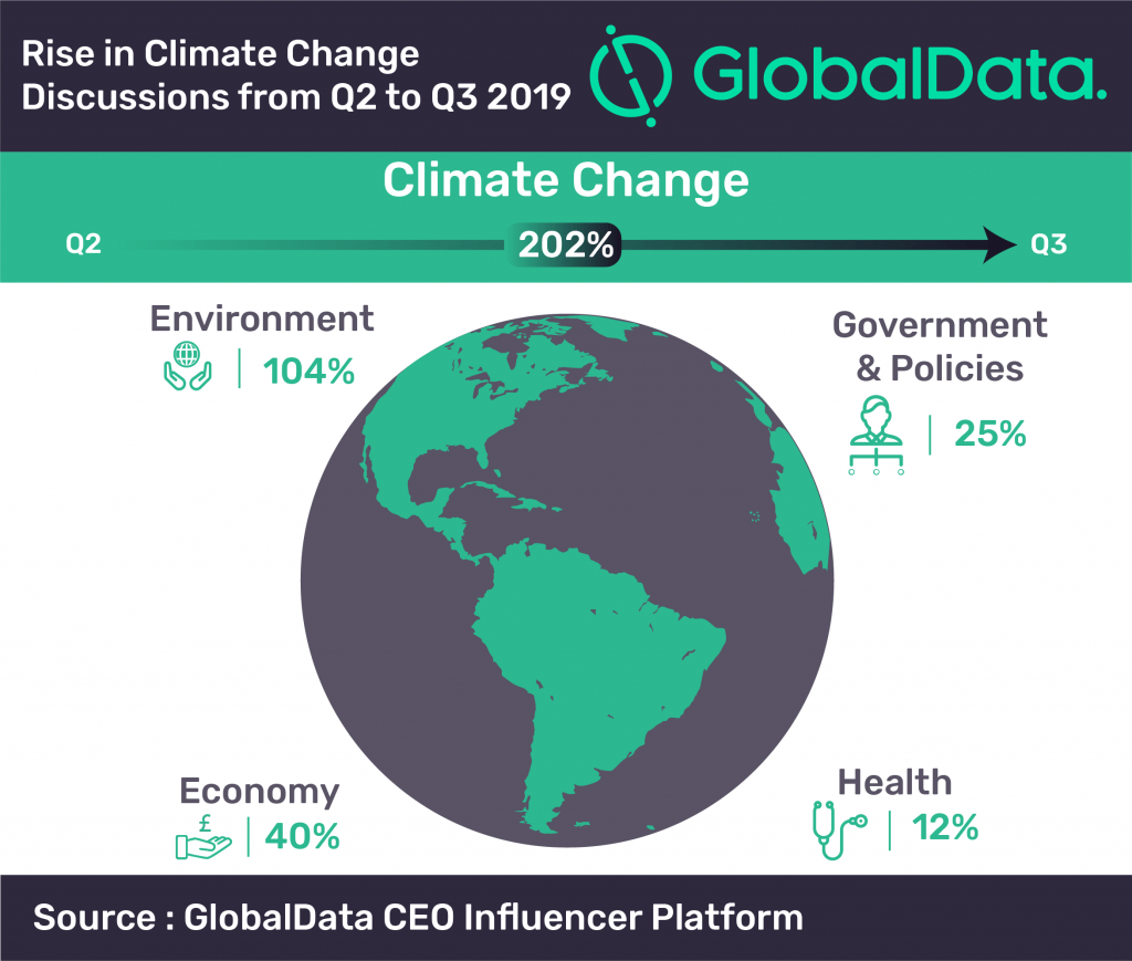 Climate change is on CEO agenda, data shows